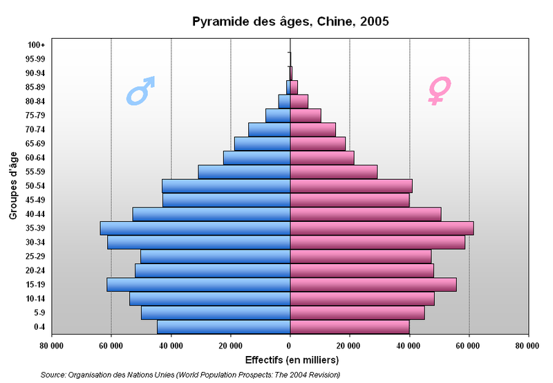 800px-Pyramide_Chine